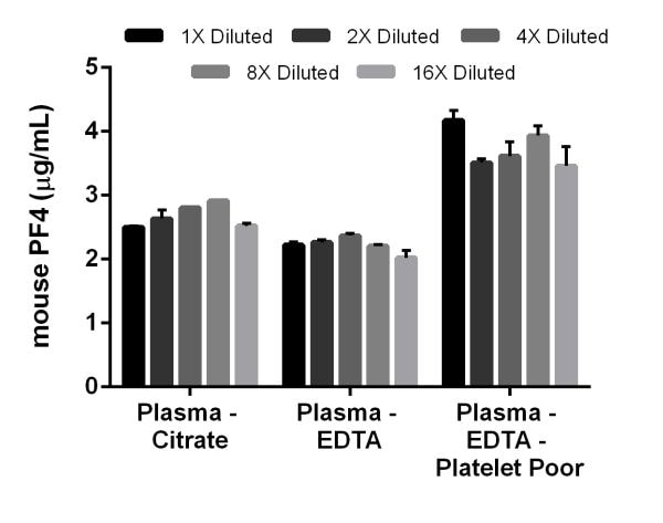 Linearity of dilution of native mouse PF4 in mouse Citrate, EDTA, and Platelet Poor EDTA plasmas.