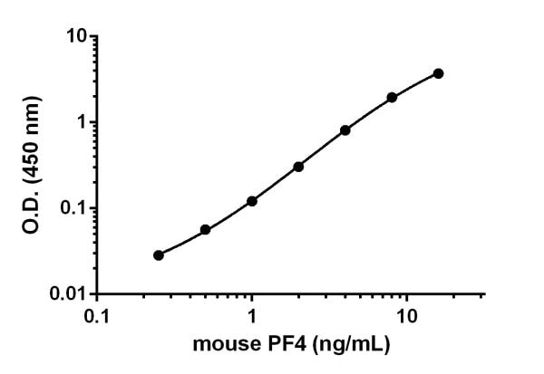 Example of the mouse PF4 standard curve.