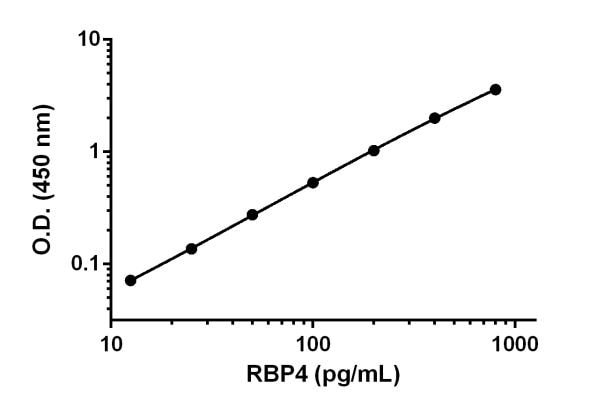 Example of RBP4 standard curve prepared in Sample Diluent NS