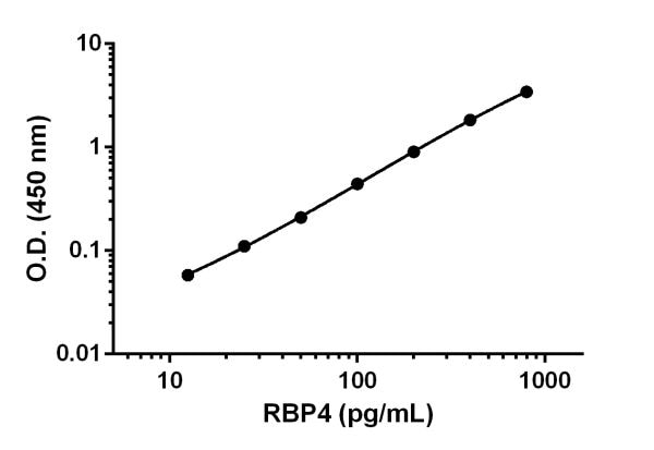 Example of RBP4 standard curve prepared in 1X Cell Extraction Buffer PTR.