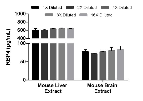 Titration of mouse liver extract and mouse brain extract within the working range of the assay