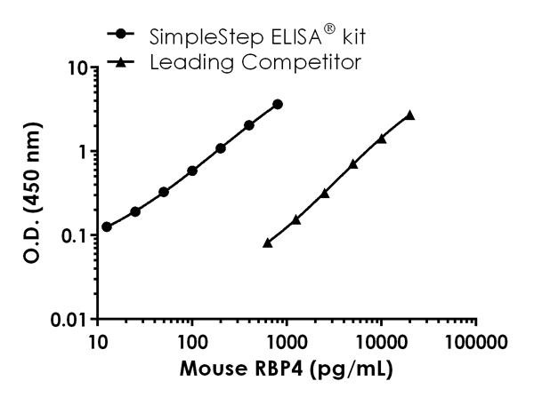 Mouse RBP4 standard curve comparison data