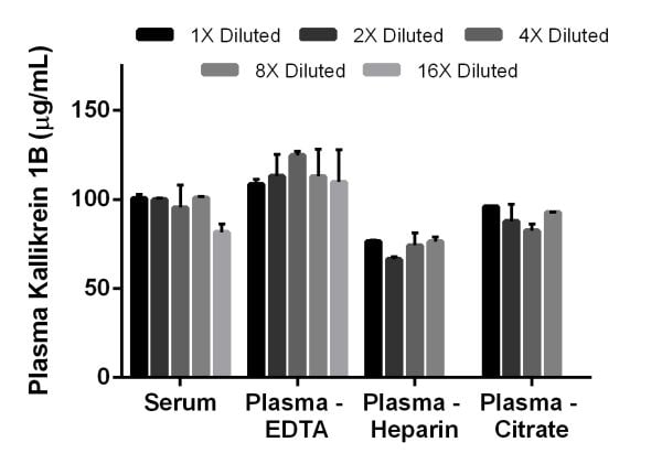 Titration of human serum and plasma within the working range of the assay.