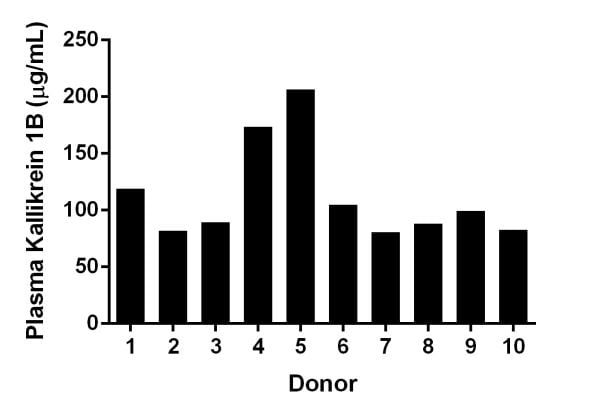 Interpolated concentrations of Prekallikrein 1B levels in individual healthy donors.