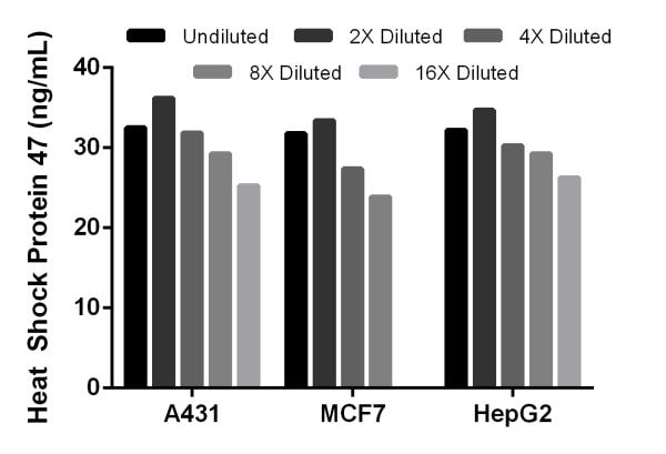 Titration of human cell line extracts within the working range of the assay.