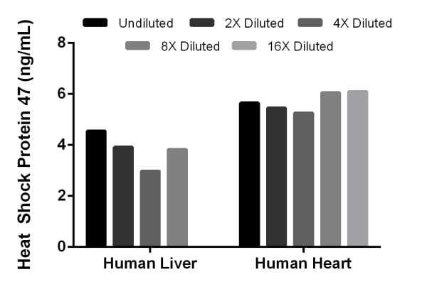 Titration of human tissue extracts within the working range of the assay.