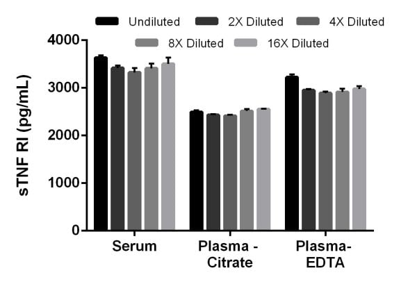 Interpolated concentrations of sTNF RI in mouse serum, plasma (citrate), and platelet poor plasma (EDTA).