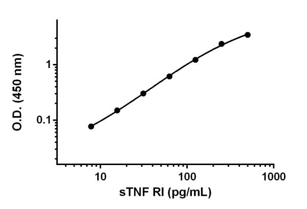 Example of sTNF RI standard curve.