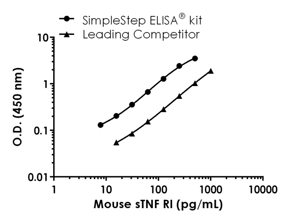 Mouse TNFRSF1A standard curve comparison data.