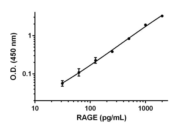Example of RAGE standard curve prepared in 1X Cell Extraction Buffer PTR.