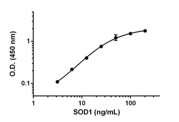 Example of SOD1 standard curve.