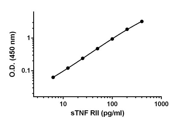 Example of sTNF RII standard curve.