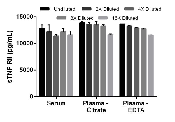 Interpolated concentrations of sTNF RII in mouse serum, plasma (citrate), and plasma (EDTA).