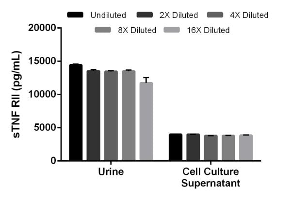 Interpolated concentrations of sTNF RII in urine and RAW264.7 stimulated cell culture supernatant.