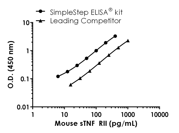 Mouse TNFRSF1B standard curve comparison data.