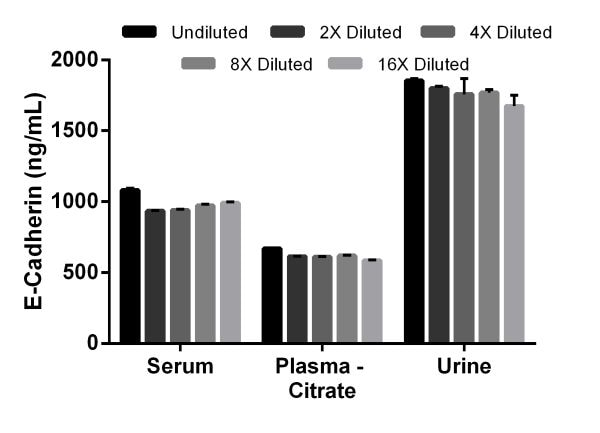 Interpolated concentrations of E-Cadherin in rat serum, plasma (citrate), and urine.