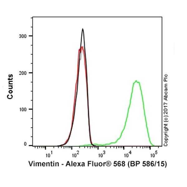 Flow Cytometry - Alexa Fluor® 568 Anti-Vimentin antibody [EPR3776] - Cytoskeleton Marker (ab202504)