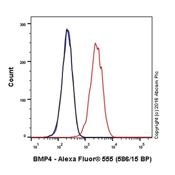 Flow Cytometry - Anti-BMP4 antibody [EPR6211] (Alexa Fluor® 555) (ab202524)