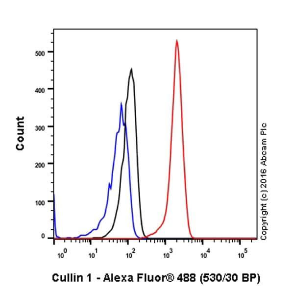 Flow Cytometry - Anti-Cullin 1/CUL-1 antibody [EPR3103Y] - BSA and Azide free (ab202555)