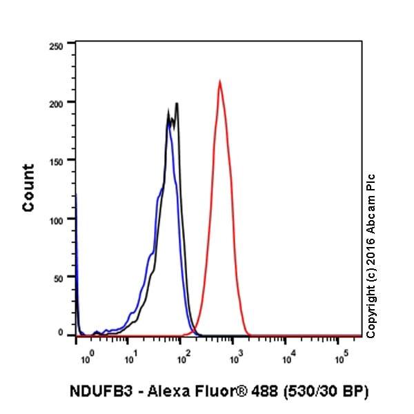 Flow Cytometry - Anti-NDUFB3 antibody [EPR15571] (ab202585)