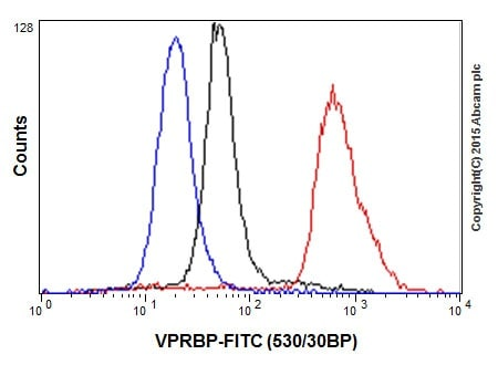Flow Cytometry - Anti-VPRBP antibody [EPR16012] (ab202587)