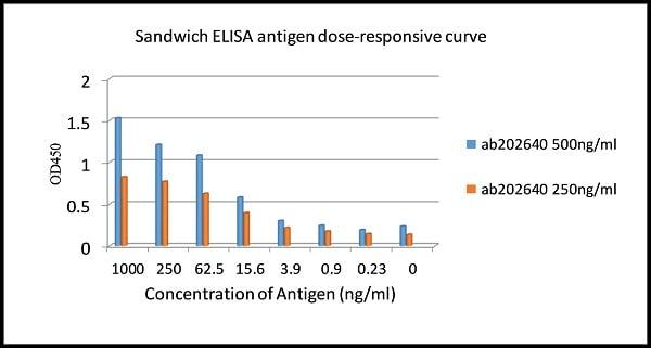 ELISA - HRP Anti-Polyethylene glycol antibody [PEG-B-47] (ab202640)