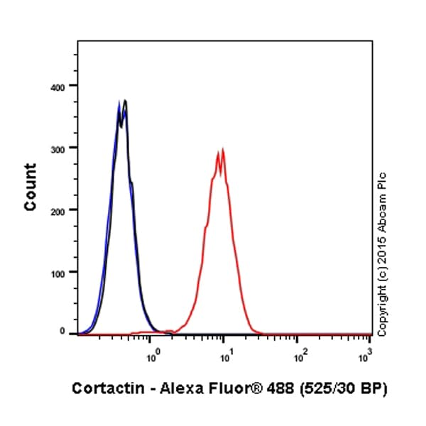 Flow Cytometry - Anti-Cortactin antibody [EP1922Y] (Alexa Fluor® 488) (ab202648)