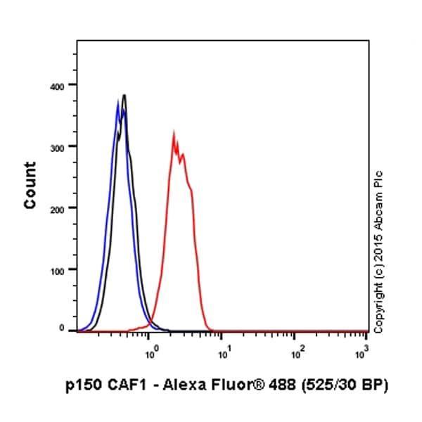 Flow Cytometry - Anti-p150 CAF1/CAF antibody [EPR5576(2)] (Alexa Fluor® 488) (ab202655)