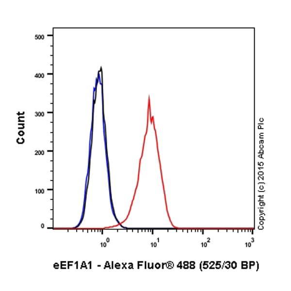 Flow Cytometry - Anti-eEF1A1/EF-Tu antibody [EPR9470] (Alexa Fluor® 488) (ab202762)
