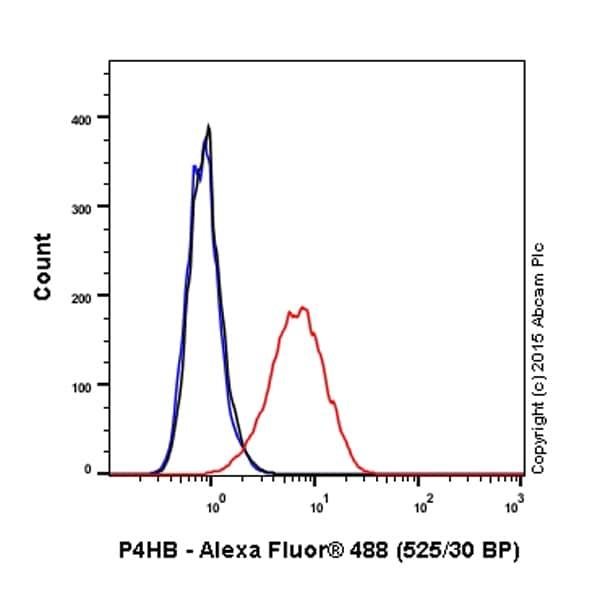 Flow Cytometry - Anti-P4HB antibody [EPR9499] (Alexa Fluor® 488) (ab202820)
