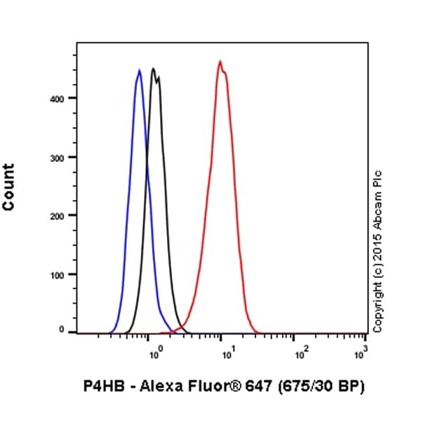 Flow Cytometry - Anti-P4HB antibody [EPR9499] (Alexa Fluor® 647) (ab202821)