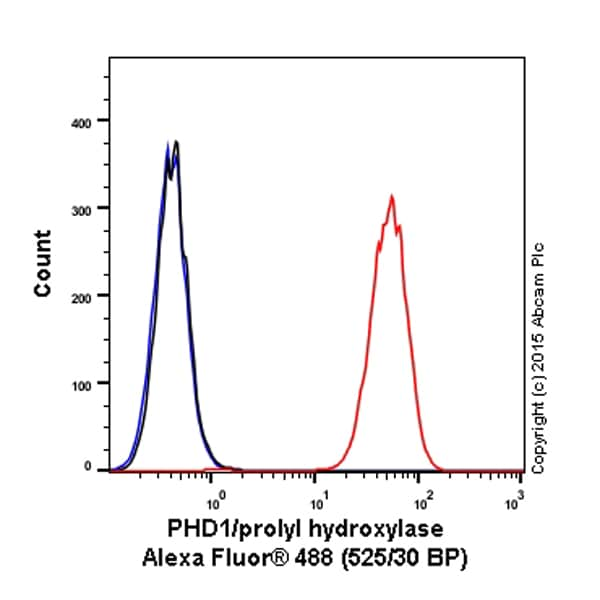 Flow Cytometry - Anti-PHD1/prolyl hydroxylase antibody [EPR2745] (Alexa Fluor® 488) (ab202890)