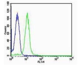 Flow Cytometry - Anti-Trefoil Factor 3 antibody (ab202967)
