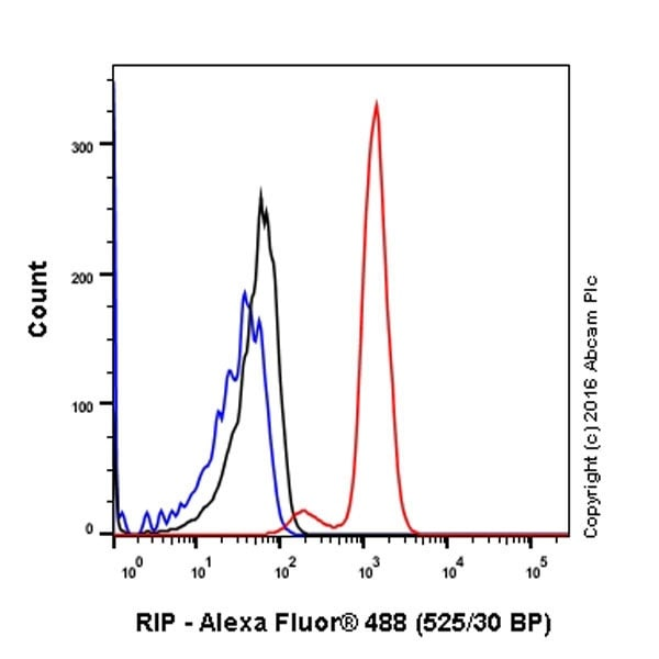 Flow Cytometry - Anti-RIP antibody [EPR19697] (ab202985)