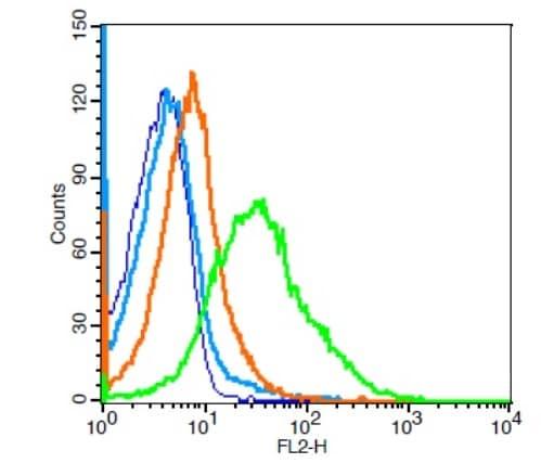 Flow Cytometry - Anti-CD33 antibody (ab203032)