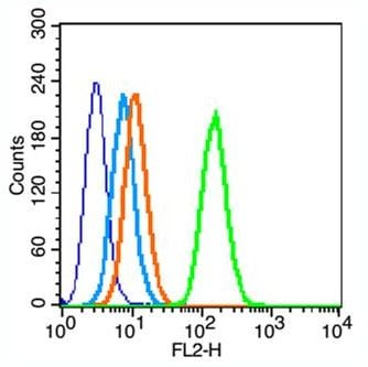 Flow Cytometry - Anti-Insulin Receptor alpha antibody (ab203037)