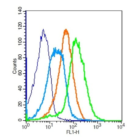 Flow Cytometry - Anti-CD28 antibody (ab203084)