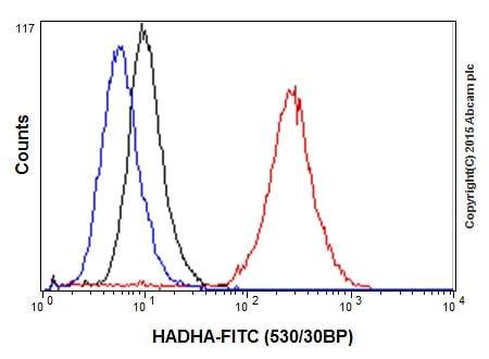 Flow Cytometry - Anti-HADHA antibody [EPR17940] (ab203114)