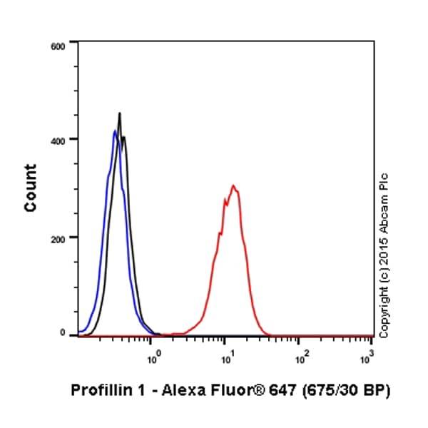 Flow Cytometry - Anti-Profilin 1 antibody [EPR6304] (Alexa Fluor® 647) (ab203146)