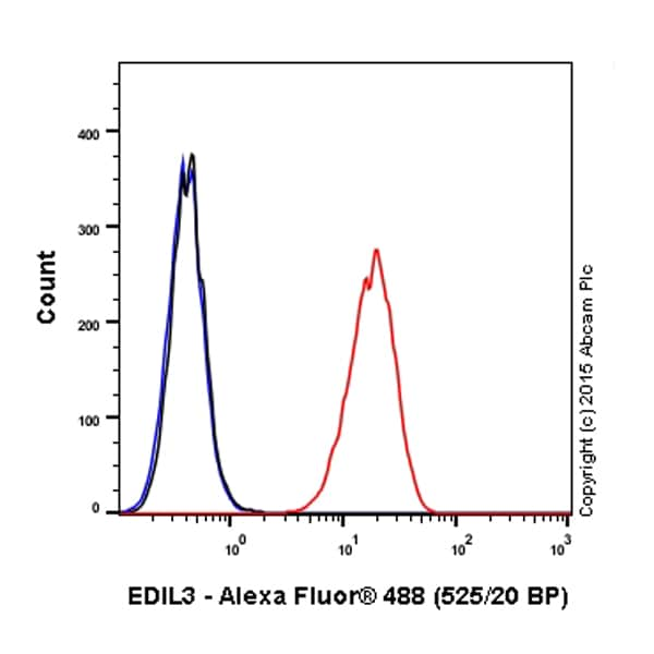 Flow Cytometry - Alexa Fluor® 488 Anti-EDIL3/DEL1 antibody [EPR12451] (ab203164)