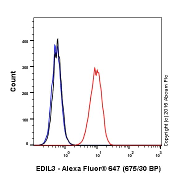 Flow Cytometry - Anti-EDIL3/DEL1 antibody [EPR12451] (Alexa Fluor® 647) (ab203166)