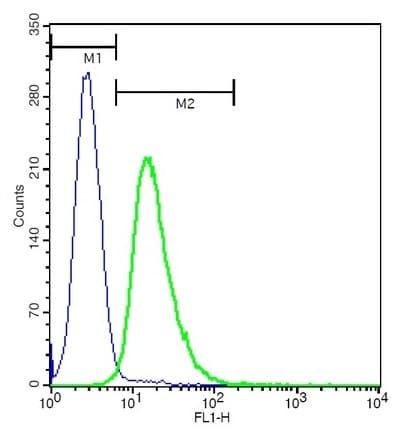 Flow Cytometry - Anti-CLEC5A antibody (ab203200)