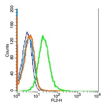 Flow Cytometry - Anti-IL22 RA2/IL-22BP antibody (ab203211)