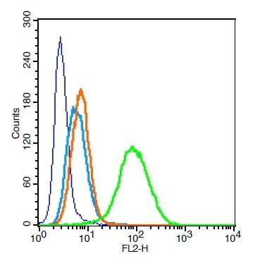 Flow Cytometry - Anti-CD33 antibody (ab203253)