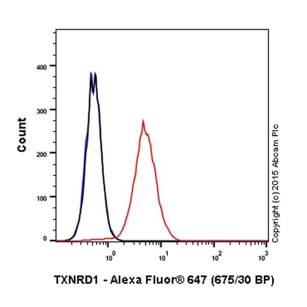 Flow Cytometry - Alexa Fluor® 647 Anti-TXNRD1 antibody [EPNCIR129] (ab203261)