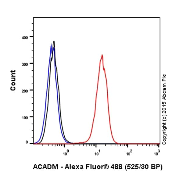 Flow Cytometry - Anti-ACADM antibody [EPR3708] (Alexa Fluor® 488) (ab203262)