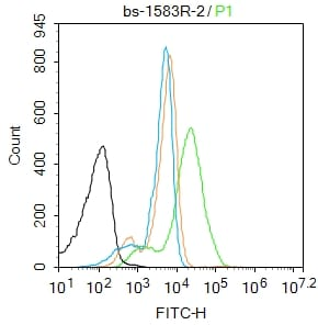 Flow Cytometry - Anti-Surfactant protein D/SP-D antibody (ab203309)