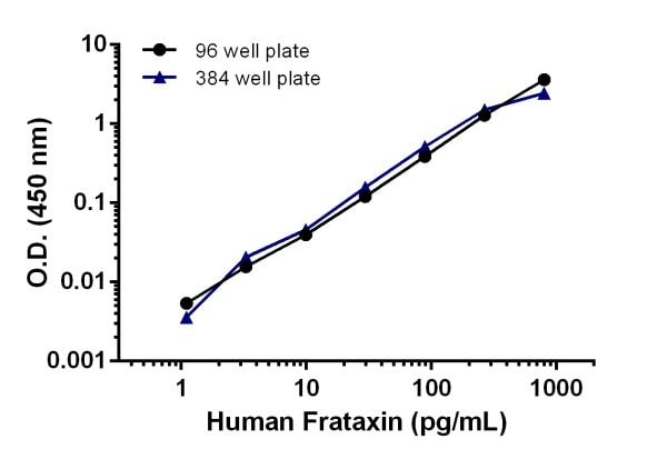 Comparison of human Frataxin protein standard curve in the 96 well microplate vs 384 well microplate format.
