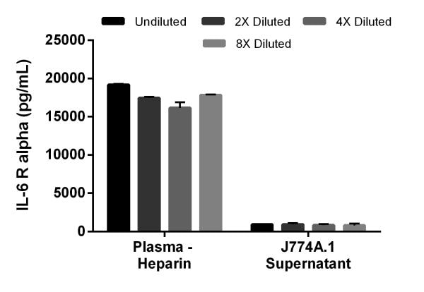 Interpolated concentrations of IL-6 R alpha in mouse plasma (heparin), and J774A.1 cell culture supernatant.