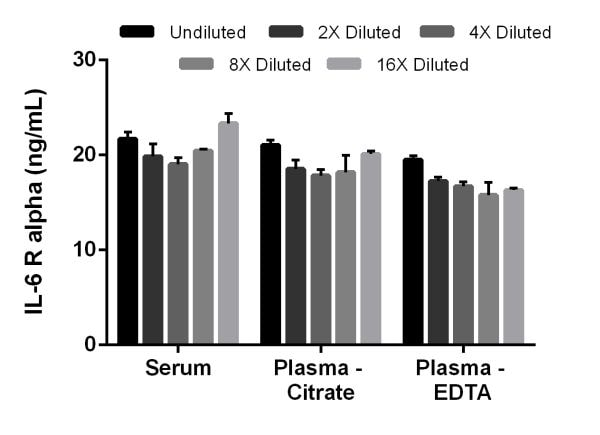 Interpolated concentrations of IL-6 R alpha in mouse serum, plasma (citrate), and plasma (EDTA).